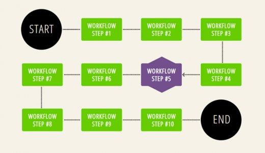 CSSで簡単に作れる!フローチャート&ダイアグラム9選【タイムライン、家系図風など】